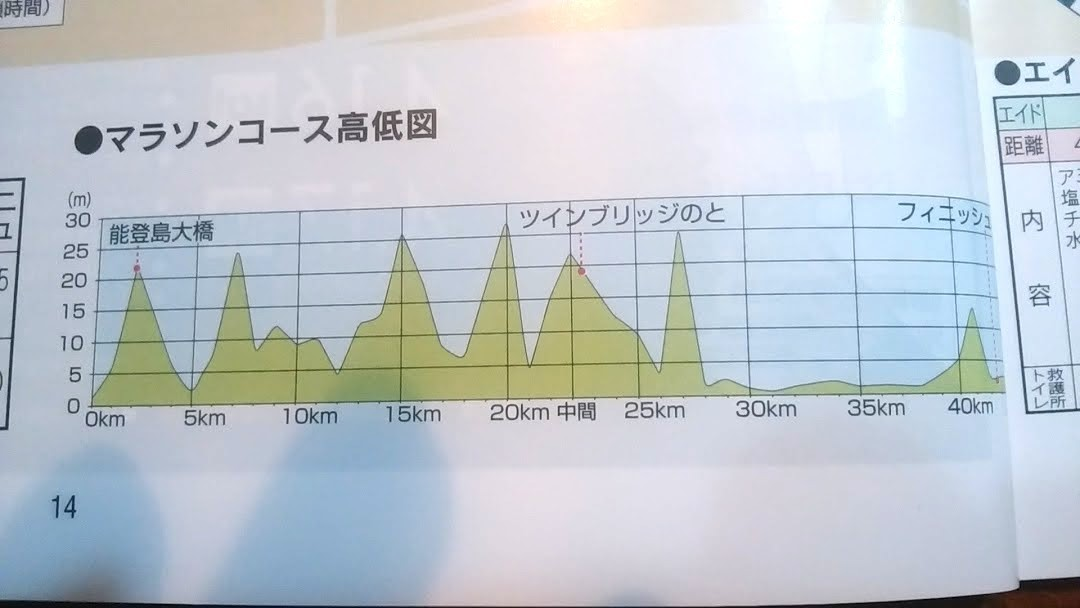 マラソンコース高低図